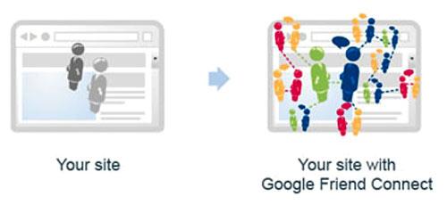 Una de las imágenes descriptivas de Google Friend Connect