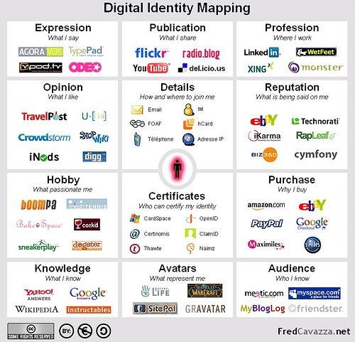Mapa de identidades digitales según redes sociales (funcionalidad)