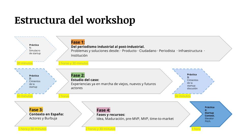 Curso-taller Emprender e Innovar en Periodismo APM - blog