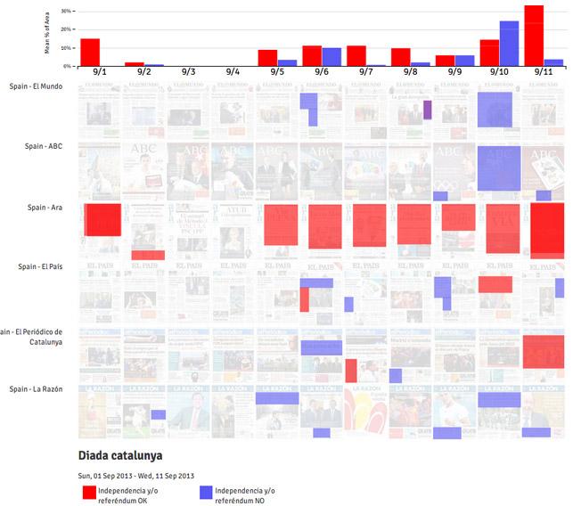 Análisis y visualización, usando PageOneX, de la cobertura de la Diada de Catalunya en sus días previos en la prensa española: favorable al proceso soberanista o contraria